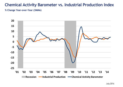 CAB vs. Industrial Production (PRNewsFoto/American Chemistry Council)
