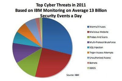 This chart shows the top global cyber security threats in 2011, according to IBM analysis.  (PRNewsFoto/IBM)
