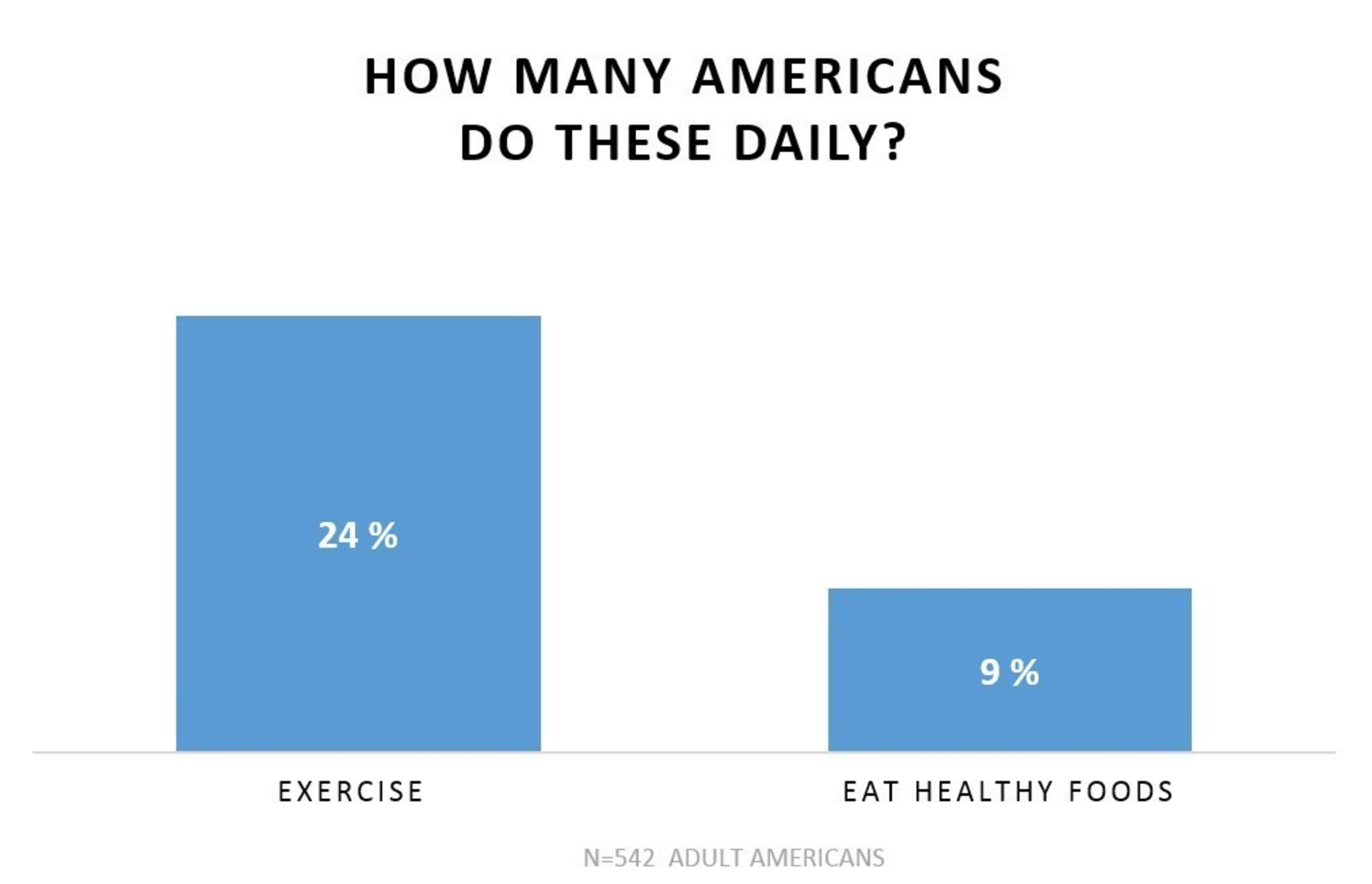 Brodeur Partners Health and Wellness survey finds that while 24% of respondents said they exercise every day, ...