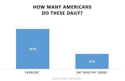 Brodeur Partners Health and Wellness survey finds that while 24% of respondents said they exercise every day, only 9% eat healthy foods daily