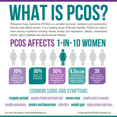 PCOS Awareness Infographic (PRNewsFoto/PCOS Challenge, Inc.)