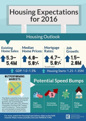 Modest Increase in Home Sales Expected in 2016