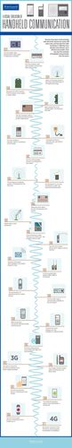 The Evolution of Handheld Communication (PRNewsFoto/Brentwood Communications)