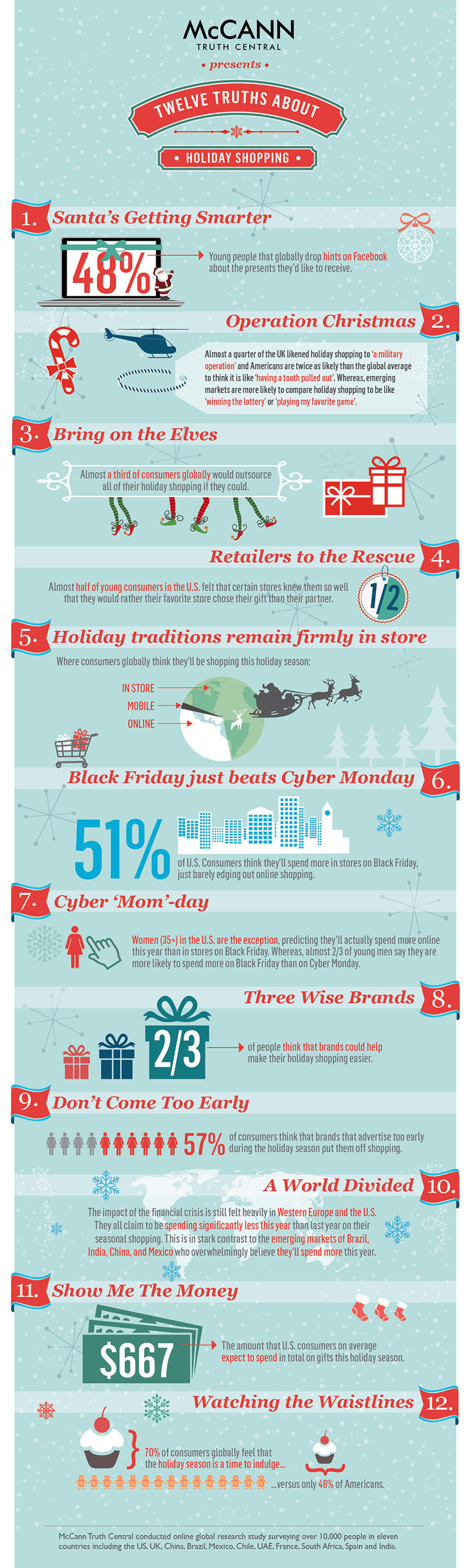 McCann's 12 Truths About Holiday Shopping.  (PRNewsFoto/McCann Erickson)