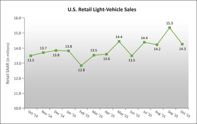 U.S. Retail SAAR-October 2014 to October 2015 (in millions of units)Source: Power Information Network (PIN) from J.D. Power