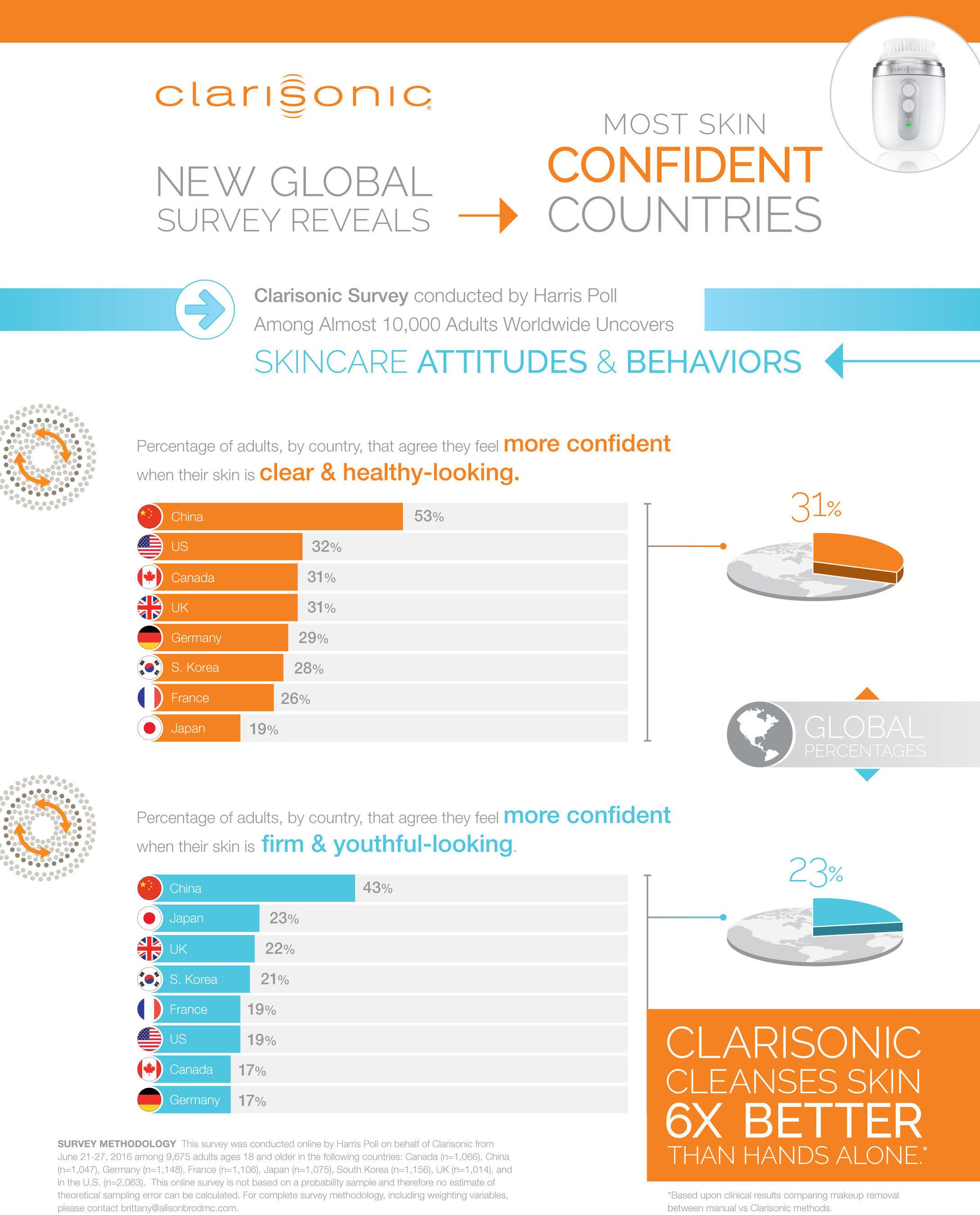 Clarisonic_Infographic