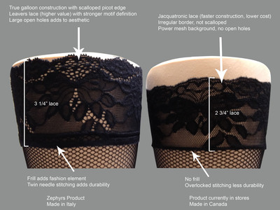 Differences in Lace Construction