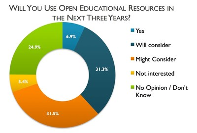 Awareness of open educational resources (OER) among U.S. higher education teaching faculty has improved, but still remains less than a majority, according to a new report from the Babson Survey Research Group (BSRG).