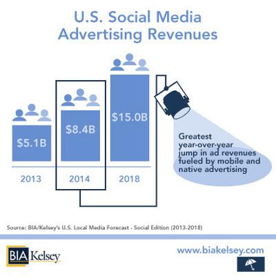 BIA/Kelsey's Social Media Revenue Forecast 2013-2018 (PRNewsFoto/BIA/Kelsey)