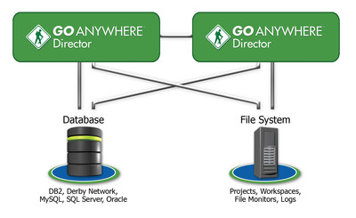 New version of GoAnywhere Director includes clustering.  (PRNewsFoto/Linoma Software)