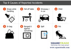 Top 8 Causes of Reported Accidents