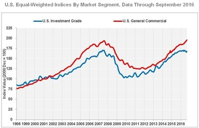 U.S. Equal-Weighted Indices By Market Segment, Data Through September 2016
