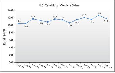U.S. Retail SAAR - September 2011 to September 2012 (in millions of units).  (PRNewsFoto/J.D. Power and Associates)