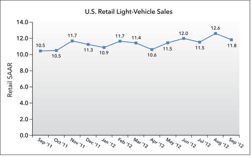 U.S. Retail SAAR - September 2011 to September 2012 (in millions of units).  (PRNewsFoto/J.D. Power and Associates)
