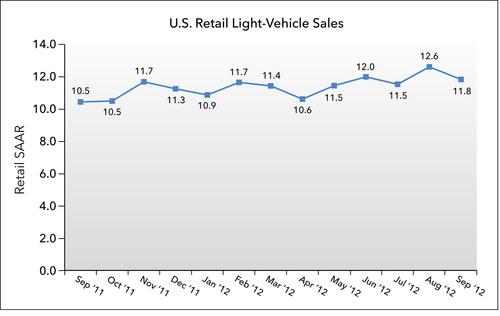 U.S. Retail SAAR - September 2011 to September 2012 (in millions of units).  (PRNewsFoto/J.D. Power and ...