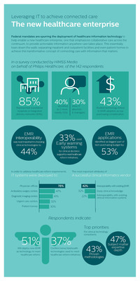 Infographic: Leveraging IT to achieve connected care across the new healthcare enterprise.  (PRNewsFoto/Royal Philips)