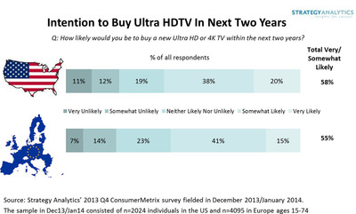 Intention to Buy Ultra HDTV in Next Two YearsQ: How likely would you be to buy a new Ultra HD or 4K TV within the next two years? Source: Strategy Analytics' 2013 Q4 ConsumerMetrix survey fielded in December 2013/January 2014.  The sample in Dec13/Jan14 consisted of n=2024 individuals in the US and n=4095 in Europe ages 15-74.  (PRNewsFoto/Strategy Analytics)