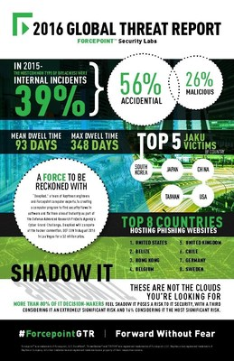 Forcepoint 2016 Global Threat Report at a Glance