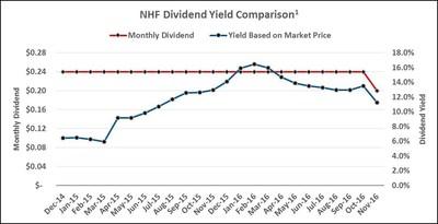 NHF Dividend Yield Comparison