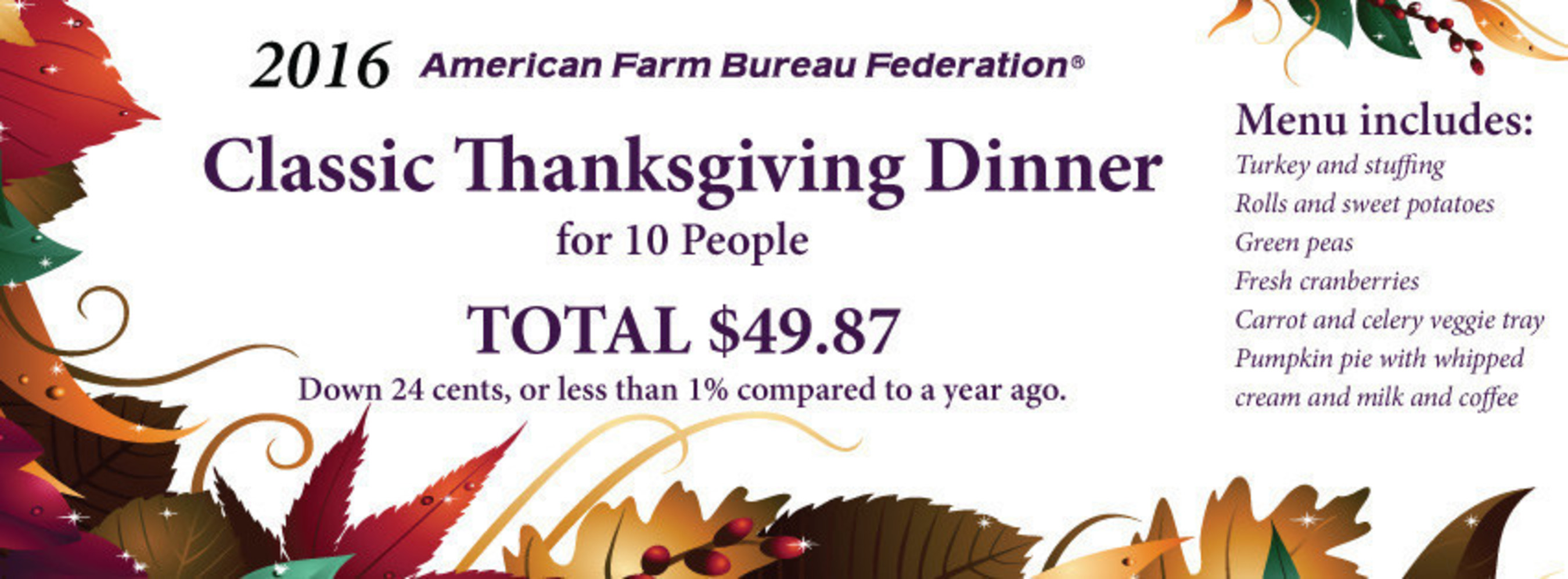 2016 American Farm Bureau Federation Annual Thanksgiving Dinner Survey