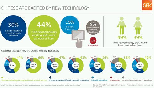 China Leading the Way in Embracing New Technology (PRNewsFoto/GfK)