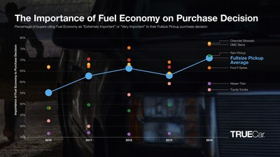 Fuel economy a high purchase consideration for modern truck buyers even as fuel prices drop