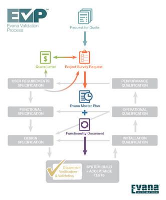 The Evana Validation Process (EVP)