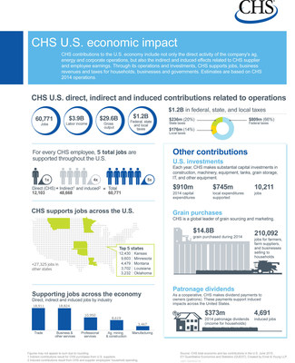 Economic_Impact_CHS_Inc_Infographic