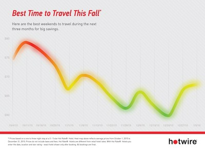 Hotwire announces the best weekends to travel during the next three months for big savings.
