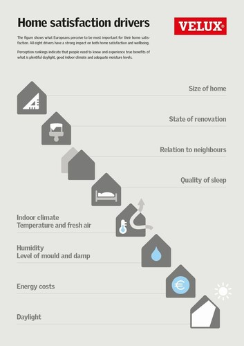 What makes Europeans happiest with their homes? (PRNewsFoto/VELUX Group)