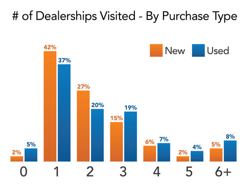 Dealership avoidance: Half of Americans visit 1 dealership (or less) before buying a car. (PRNewsFoto/DMEautomotive) (PRNewsFoto/DMEAUTOMOTIVE)