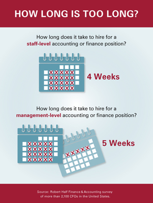 Average time to hire accounting and finance professionals