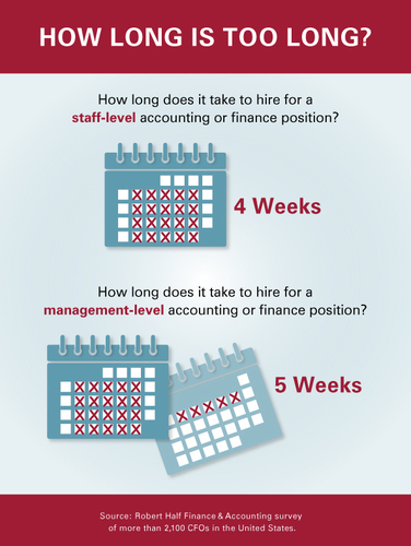 Average time to hire accounting and finance professionals.  (PRNewsFoto/Robert Half Finance & Accounting)