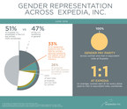 Expedia, Inc. Discloses Pay and Representation Data Across Gender Lines