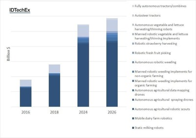 Ten-year market forecasts segmented by 14 separate market categories and robot types. For more information on the figures please refer to the IDTechEx Research report Agricultural Robots and Drones 2016-2026: Technologies, Markets, and Players (www.IDTechEx.com/agri) (PRNewsFoto/IDTechEx)