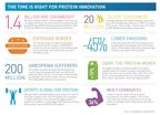 The Time is Right for Protein Innovation