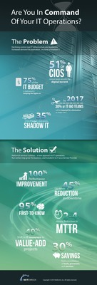 A New Approach to IT Operations: NetEnrich Intelligent Business Innovation Framework