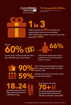 New polling from the consumer watchdog group, Digital Citizens Alliance, shows the potential problems facing young adults this Cyber Monday.  (PRNewsFoto/Digital Citizens Alliance)