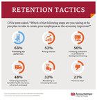 New research from Accountemps suggests it may be a good time to ask for that raise or promotion. To keep workers from jumping ship, 63 percent of chief financial officers (CFOs) interviewed recently said they are promoting top performers, and 52 percent are raising salaries. In total, 79 percent of the CFOs polled are taking steps to improve employee retention as the economy recovers.