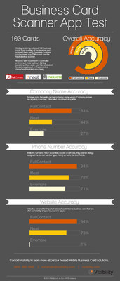 Business Card Scanner Apps Infographic (PRNewsFoto/Vizibility, LLC)