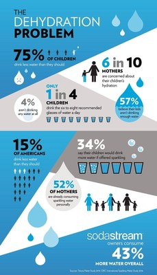 The Dehydration Problem