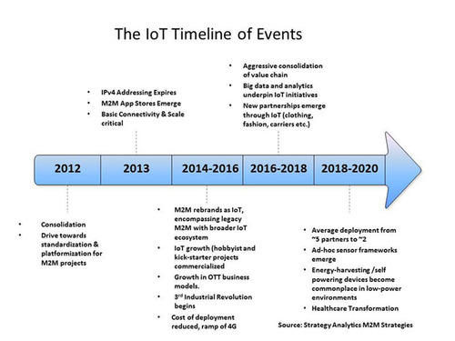 The IoT Timeline of Events.  (PRNewsFoto/Strategy Analytics)