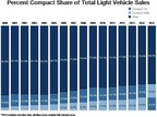 Percent Compact Share of Total Light Vehicle Sales