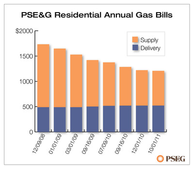 PSE&G Residential Annual Gas Bills.  (PRNewsFoto/Public Service Electric and Gas Company (PSE&G))