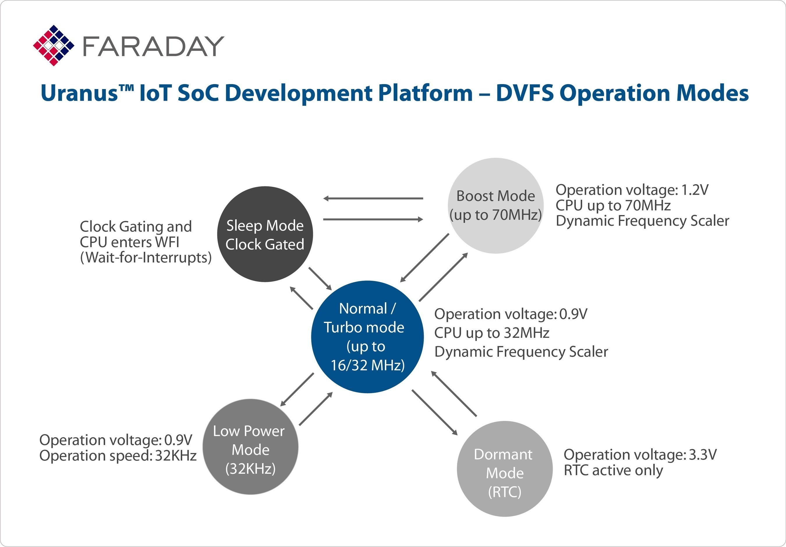 Faraday Uranus IoT SoC Development Platform - DVFS Operation Modes