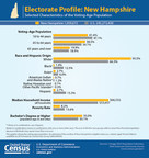 New Hampshire's voting-age population is more than 90 percent white, and more likely to be 65 years old or older than the nation as a whole.