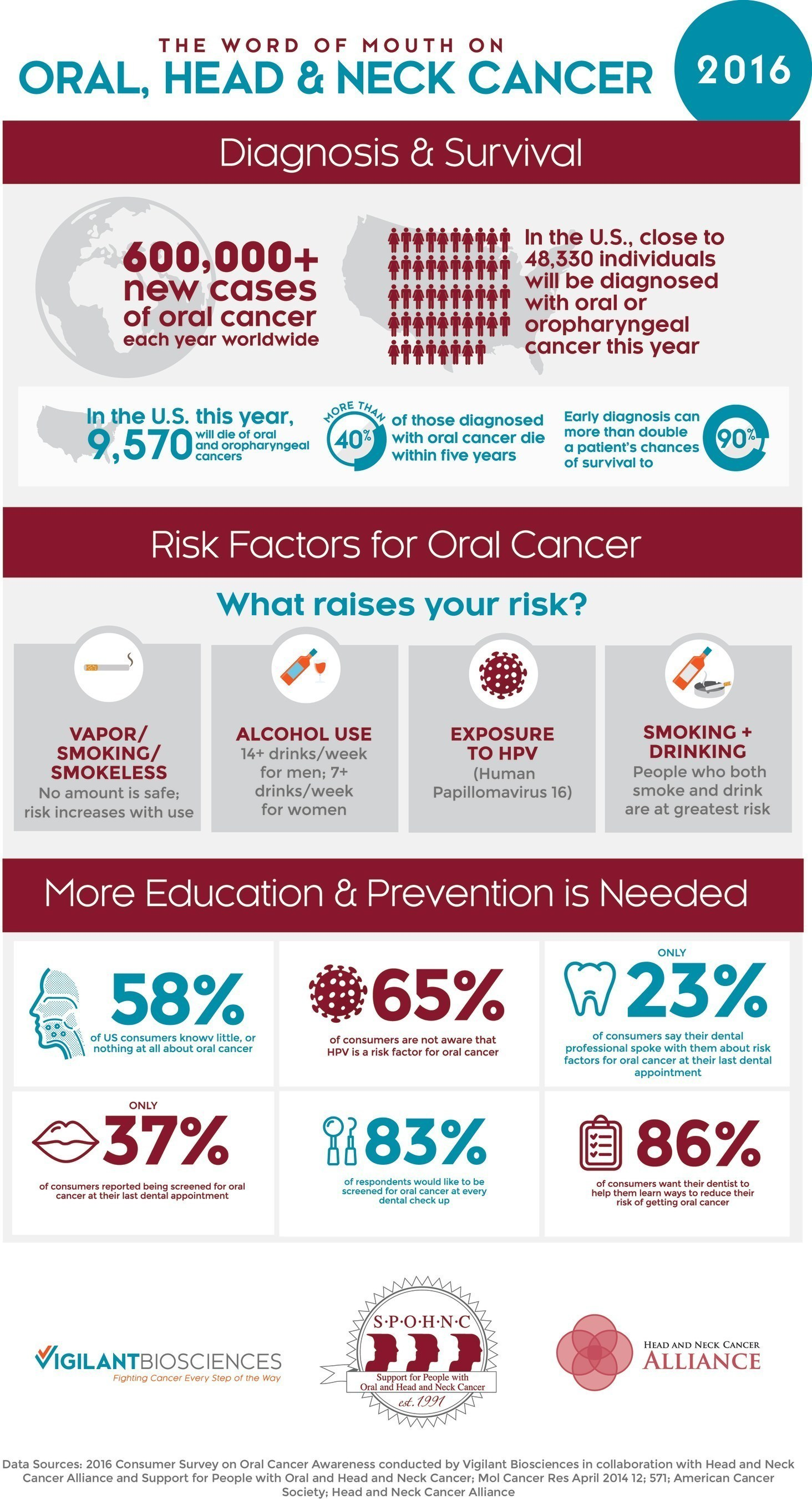 The Word Of Mouth on Oral, Head and Neck Cancer 2016, by Vigilant Biosciences in collaboration with Head and NeckCancer Alliance and Support for People with Oral and Head and Neck Cancer.
