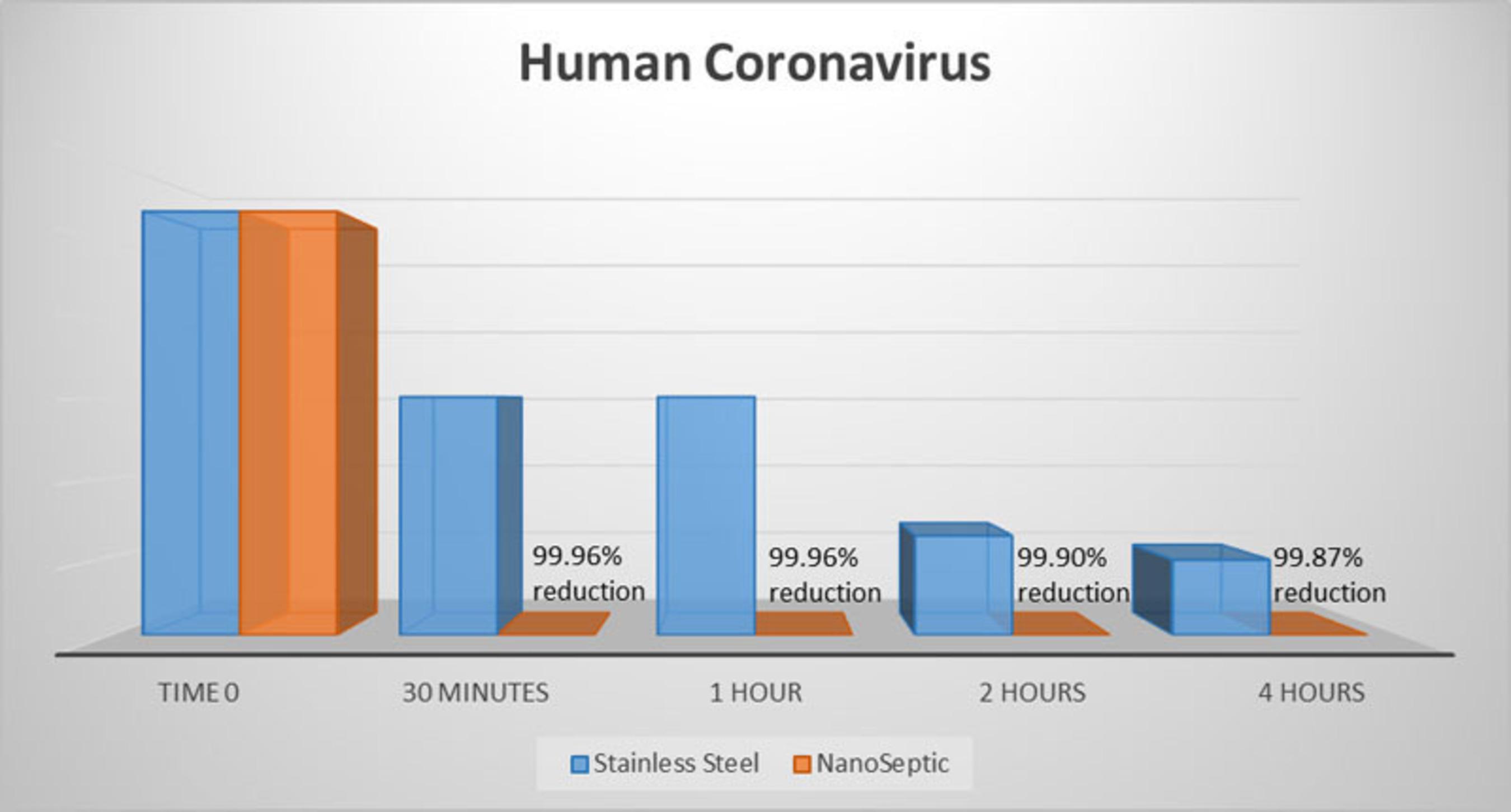 NanoSeptic Coronavirus Lab Test Results.  (PRNewsFoto/NanoTouch)