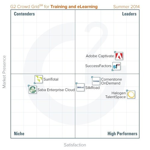 The best Training and eLearning software, based on reviews from HR professionals