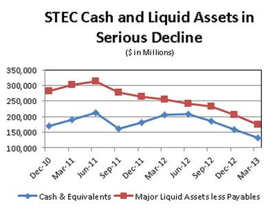 STEC Cash and Liquid Assets in Serious Decline.  (PRNewsFoto/Balch Hill Partners, L.P.)